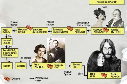Вот, утверждается, что Джон Леннон -- зять брата мужа правнучки двоюродного деверя жены двоюродного дяди А.С.Пушкина.